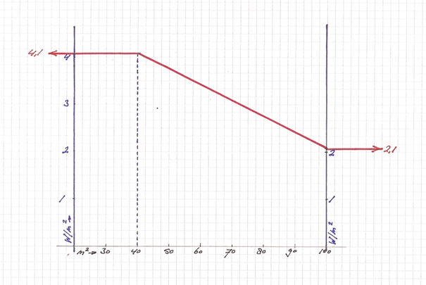 Grafiek adviseursoverleg passiefbouwen