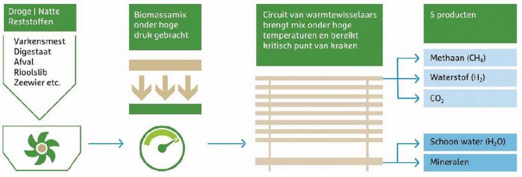 Biomassa omzetting naar gas